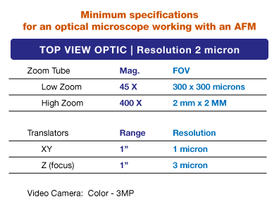 chart of minimum optical microscope specs for AFM use
