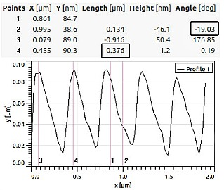 line profile from 4x4 micron vibrating mode 2D image