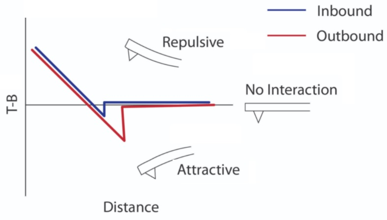 Why are Force-Distance curves important?
