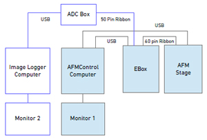 Image Logger Block Diagram