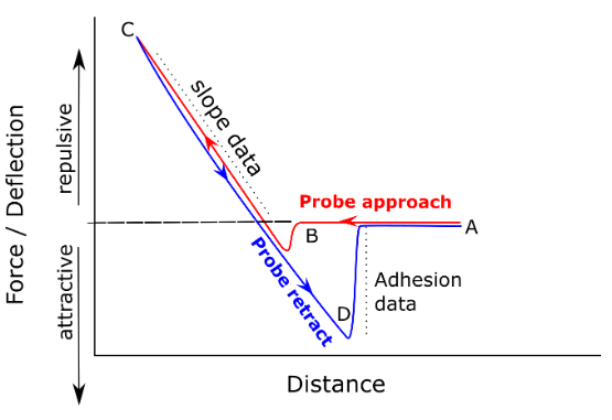 Schematic force-distance curve of Atomic Force Microscope