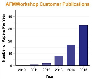 Atomic Force Microscopy Research Growth with AFM Workshop