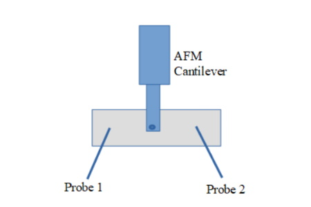 Frontal Access AFM